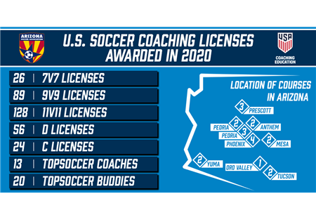 US-Soccer-Coaching-Education
